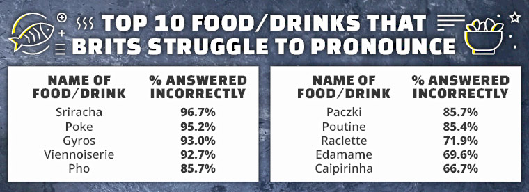 food and drink people struggle to pronounce